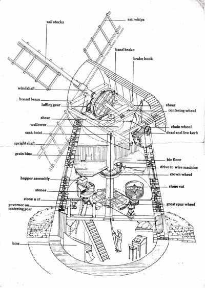 Diagram of Bradwell Windmill interior