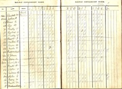 The Railway Convalescent Homes Ledger Book